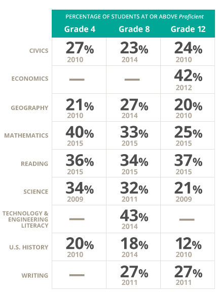education in america stats picture